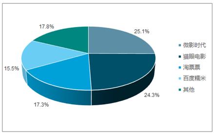 第三节2011-2017年中国在线电影票务所属行业成本费用结构分析 第四节