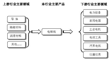 主页 02>02 研究报告 02>02 电子电器 02>02 集成电路
