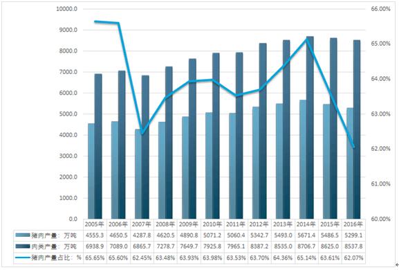2009-2016年中国产量行业猪肉海参活的情况图片