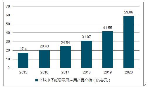 电子电器 02>02 集成电路 02>02 2018-2024年中国电子纸市场