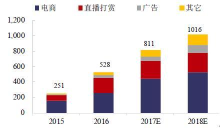 中国网红经济总量分析_2015中国年经济总量