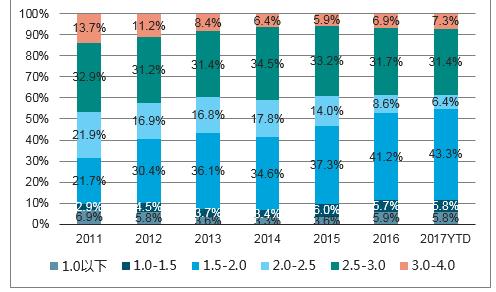 2018-2024年中国进口汽车市场分析预测及前景趋势报告