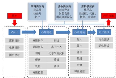 一节集成电路行业发展综述 一集成电路行业统计标准 二集成电路行业