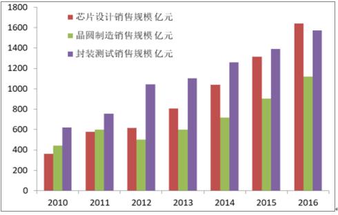 2018-2024年中国集成电路行业前景研究与市场需求预测报告