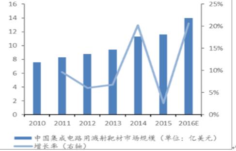 2018-2024年中国集成电路溅射靶材市场深度评估与投资前景分析报告