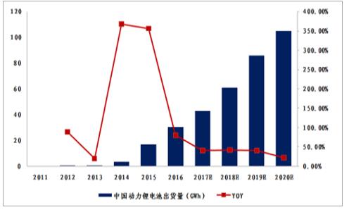 2018-2024年中国动力锂电池行业发展分析及前景策略研究报告