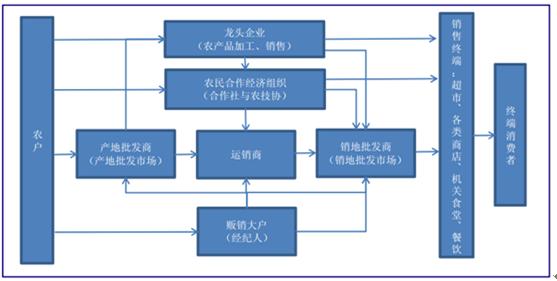 2018-2024年中国农产品物流市场竞争态势及投资发展趋势预测报告