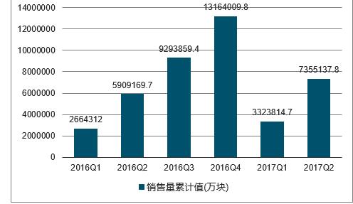 2018-2024年中国集成电路行业市场分析与发展趋势研究报告
