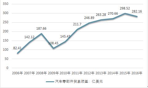 2018-2024年中国互联网 汽车零配件及部件制造行业市场运营态势与投资