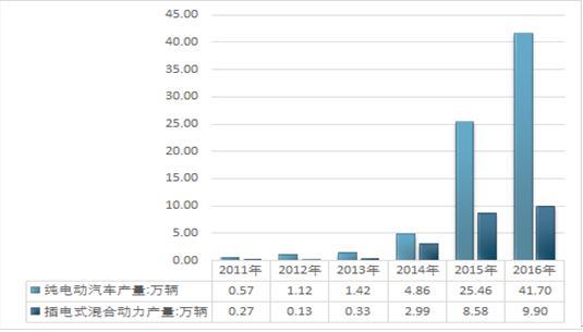 年我国新能源汽车细分车型产量统计图