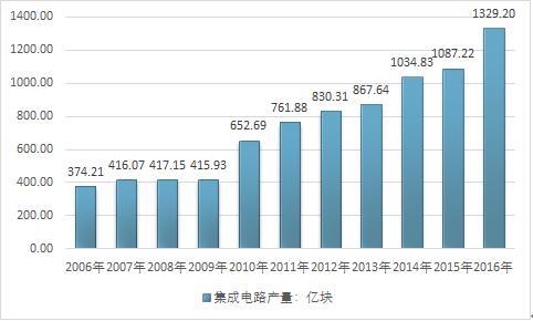 2018-2024年中国互联网 集成电路行业市场分析与发展策略咨询报告