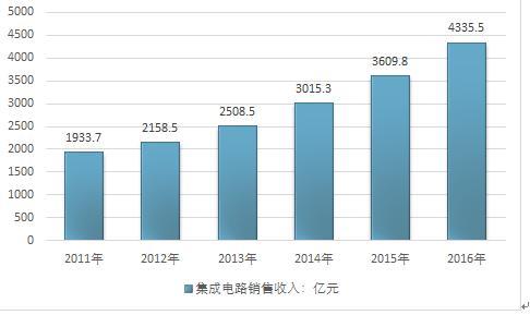二,中国集成电路企业发展分析 第三节 集成电路市场情况分析 一
