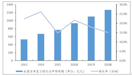 三,不同所有制企业财务费用比较分析38   第六章中国空气净化系统工程