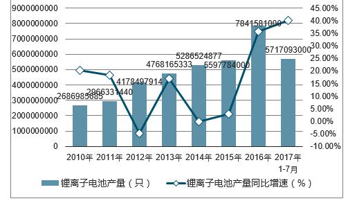 3 影响锂离子电池价格因素   第三章 2014-2017 年中国锂离子电池行业