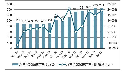 汽车仪器仪表市场分析报告_2018-2024年中国汽车仪器.