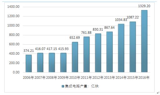 2018-2024年中国互联网 集成电路市场现状研究及未来前景趋势预测报告