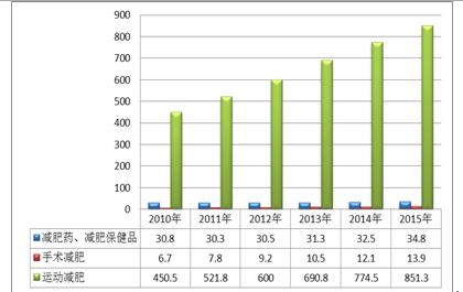 中国减肥市场现状_减肥市场容量_安庆市场白酒容量