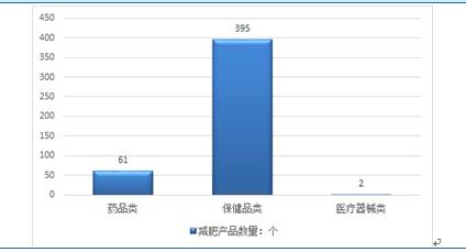 2018-2024年中国互联网+减肥产品趋势市场分析与v趋势脂肪研究报告吃可以减吗行业鱼图片