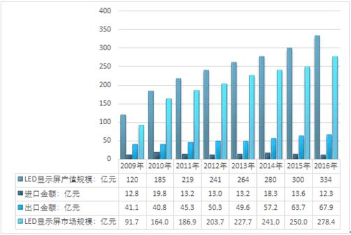 图表:2017年我国led显示屏消费结构表 图表:2017年我国led显示屏消费