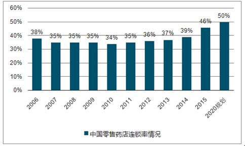 一节 2017年中国医药行业发展趋势 一,药品消费需求潜力大 二,新医改