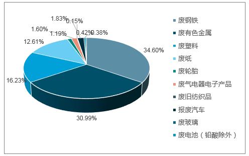 再生资源回收备案表_2018-2024年中国再生资源回收市场调查与市场前景预测报告