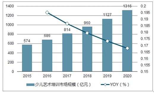 2015-2020年中国少儿艺术培训市场规模预测