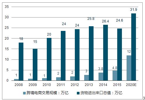 2 中国跨境电商行业规模结构 3.2.1 行业经济规模 3.2.