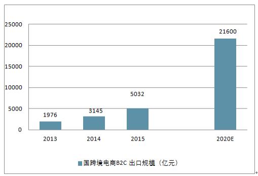 中国产业研究报告网发布的《2018-2024年中国跨境电商市场调查与发展趋势研究报告》共十六章。首先介绍了跨境电商行业市场发展环境、跨境电商整体运行态势等,接着分析了跨境电商行业市场运行的现状,然后介绍了跨境电商市场竞争格局。随后,报告对跨境电商做了重点企业经营状况分析,最后分析了跨境电商行业发展趋势与投资预测。您若想对跨境电商产业有个系统的了解或者想投资跨境电商行业,本报告是您不可或缺的重要工具。