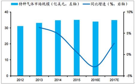 2012-2017年全球集成电路用电子特种气体市场规模