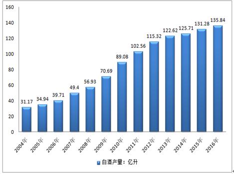 2018-2024年中国互联网 白酒行业市场监测与发展趋势预测报告