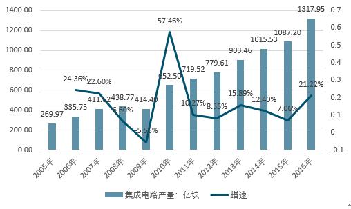 中国产业研究报告网发布的《2018-2024年中国互联网+半导体行业市场调研与未来发展前景预测报告》共十四章。首先介绍了中国半导体行业市场发展环境、中国半导体整体运行态势等,接着分析了中国半导体行业市场运行的现状,然后介绍了中国半导体市场竞争格局。随后,报告对中国半导体做了重点企业经营状况分析,最后分析了中国半导体行业发展趋势与投资预测。您若想对半导体产业有个系统的了解或者想投资半导体行业,本报告是您不可或缺的重要工具。