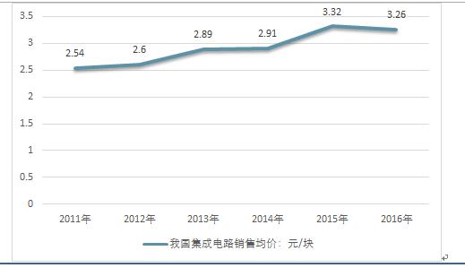 资料来源:中国产业研究报告网整理   第5章:2017年中国集成电路行业
