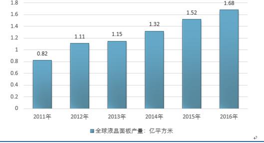 2018-2024年中国互联网 液晶面板市场深度研究与发展趋势研究报告