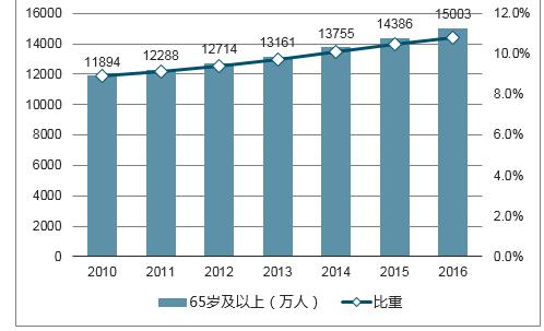 中国人口环境发展趋势_中国人口长期趋势-人口与经济 外交政策 人口趋势演变