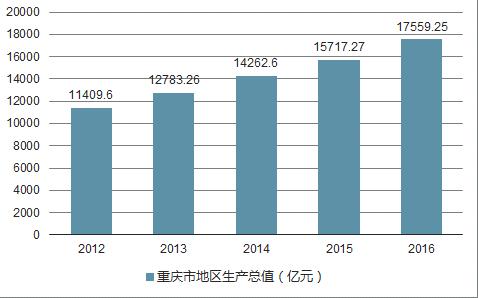 2019重慶經濟運行_2018年宏觀經濟運行分析與2019年展望