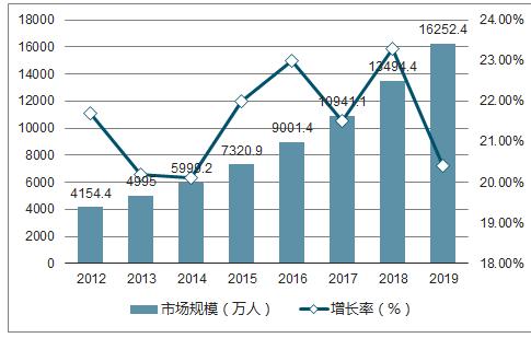 2017 年中国在线教育市场规模约为1733 亿元,对应年均复合增速约为20%