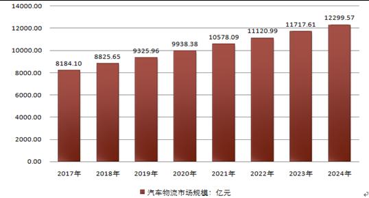 中国产业研究报告网发布的《2019-2025年中国互联网+汽车物流行业市场运营态势与投资前景咨询报告》共十二章。首先介绍了中国汽车物流行业市场发展环境CSGO竞猜平台CSGO竞猜平台CSGO竞猜平台、中国汽车物流整体运行态势等CSGO竞猜平台CSGO竞猜平台,接着分析了中国汽车物流行业市场运行的现状CSGO竞猜平台CSGO竞猜平台,然后介绍了中国汽车物流市场竞争格局。随后CSGO竞猜平台,报告对中国汽车物流做了重点企业经营状况分析CSGO竞猜平台,最后分析了中国汽车物流行业发展趋势与投资预测CSGO竞猜平台CSGO竞猜平台CSGO竞猜平台CSGO竞猜平台。您若想对汽车物流产业有个系统的了解或者想投资汽车物流行业,本报告是您不可或缺的重要工具CSGO竞猜平台CSGO竞猜平台CSGO竞猜平台。