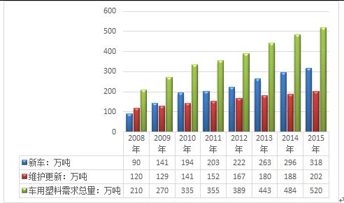 最后分析了中国汽车塑料行业发展趋势与投资预测.