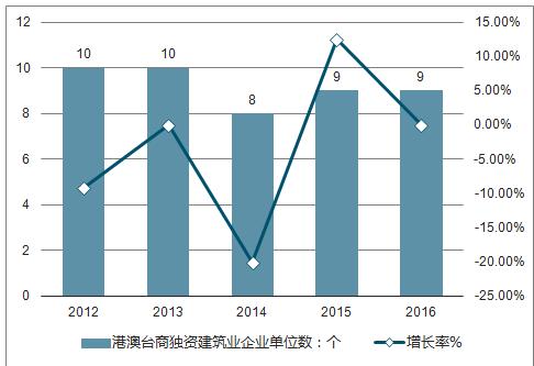 类型和数量_八,外商独资建筑业企业单位数 第二节广东省不同等级注册类型企业数量