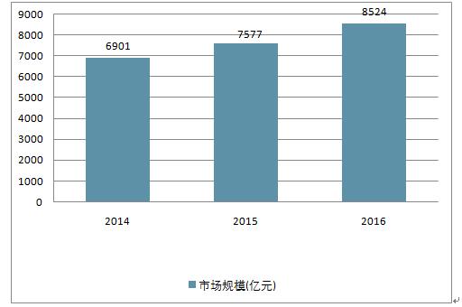 2019-2025年中国汽车零配件物流产业深度调研与投资决策咨询报告