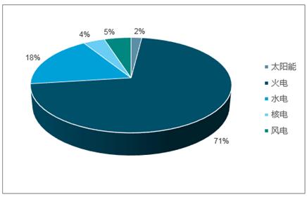 2018年电力生产结构中火电占71%图片