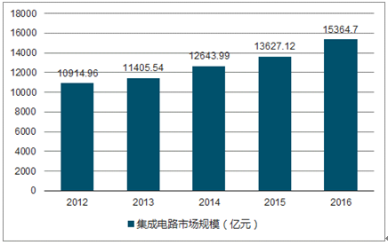 2019-2025年中国集成电路行业市场调研与投资战略研究报告