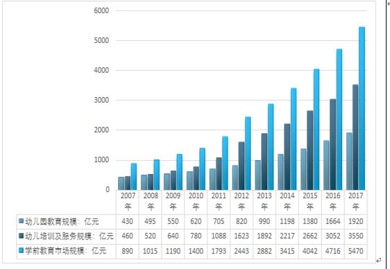 初中学前教育感想_2019-2025年中国学前教育市场前景研究与产业竞争格局报告