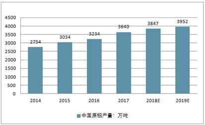 2019中国铝材排行_2019年中国铝材行业竞争格局与发展趋势分析,企业朝四
