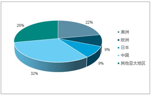 智能手机品牌的全球市场份额不断提升,带动了对半导体的需求.