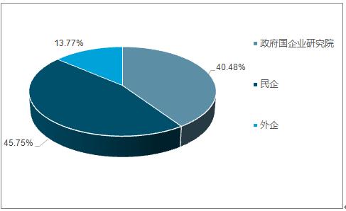 2019-2025年中国燃气分布式能源市场前景研究与市场供需预测报告