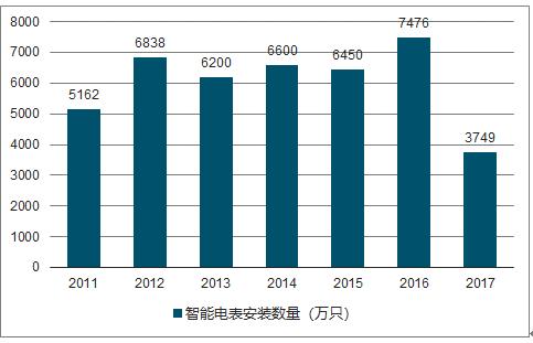 2019-2025年中国智能电表市场深度调研及投资策略分析报告图片