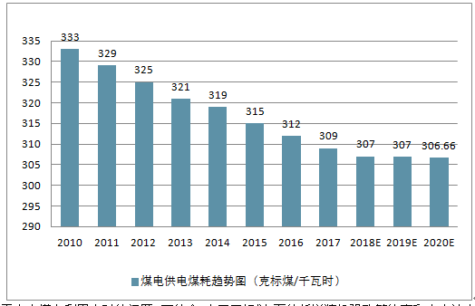 02>02 能源矿产 02>02 电力 02>02 2019-2025年中国煤电图片