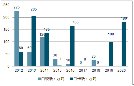 分析 六,企业成长能力分析 第二节 山东华泰纸业股份有限公司(600308)