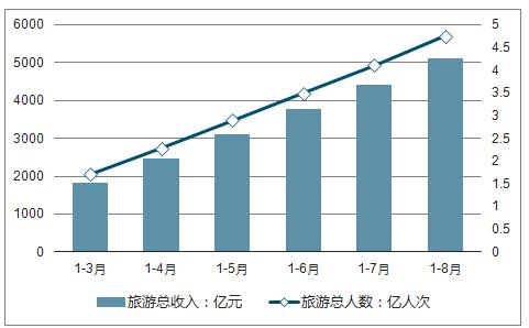 2019-2025年中国湖南省旅游金融市场研究与投资前景